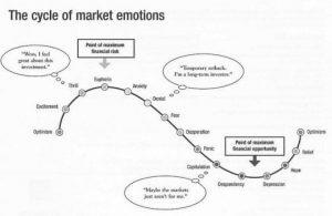 Market-Emotions