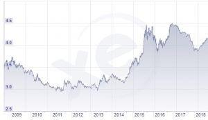 Ringgit-Chart