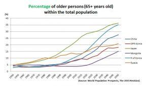 Asia-Percent-Elderly