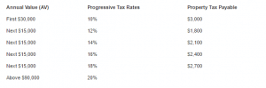 Singapore-Property-Tax-Rates