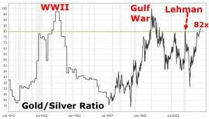 Gold-Silver-Ratio-2017