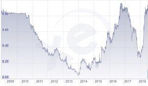 Yuan-Chart