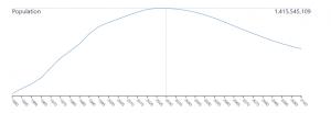 China Population Chart 2100
