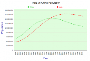 India-vs-China-Population-Growth-2100