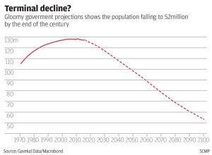 Japan-Population-Decline-Chart