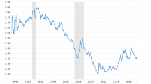 Singapore-Dollar-20-Year-Chart