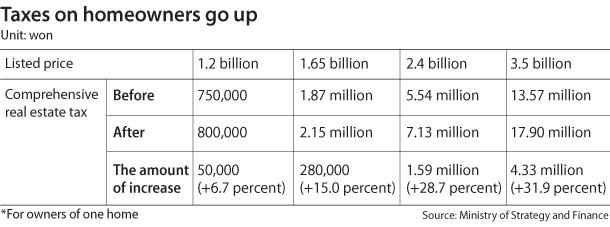 Property Taxes in Korea