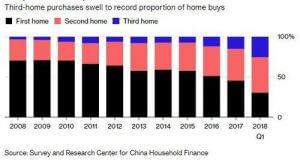 Third-Home-Sales