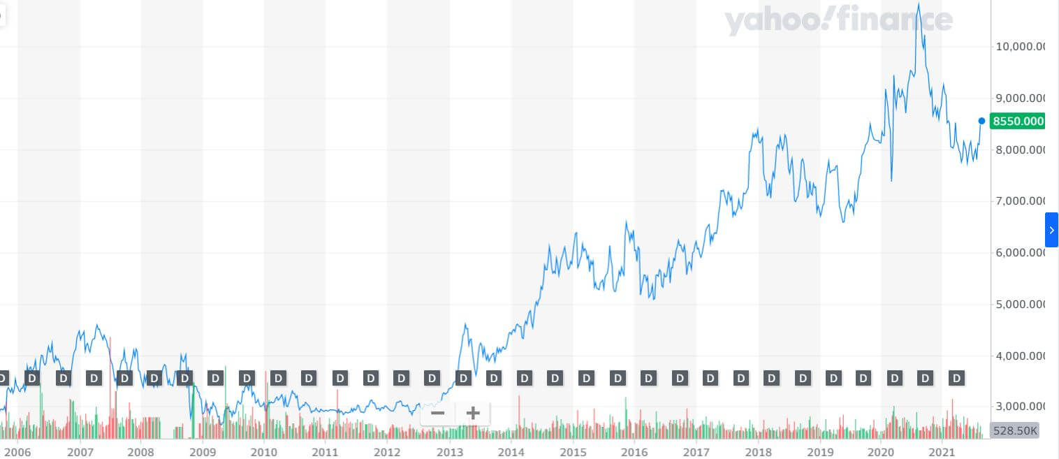 Nissin Ramen Stock Chart
