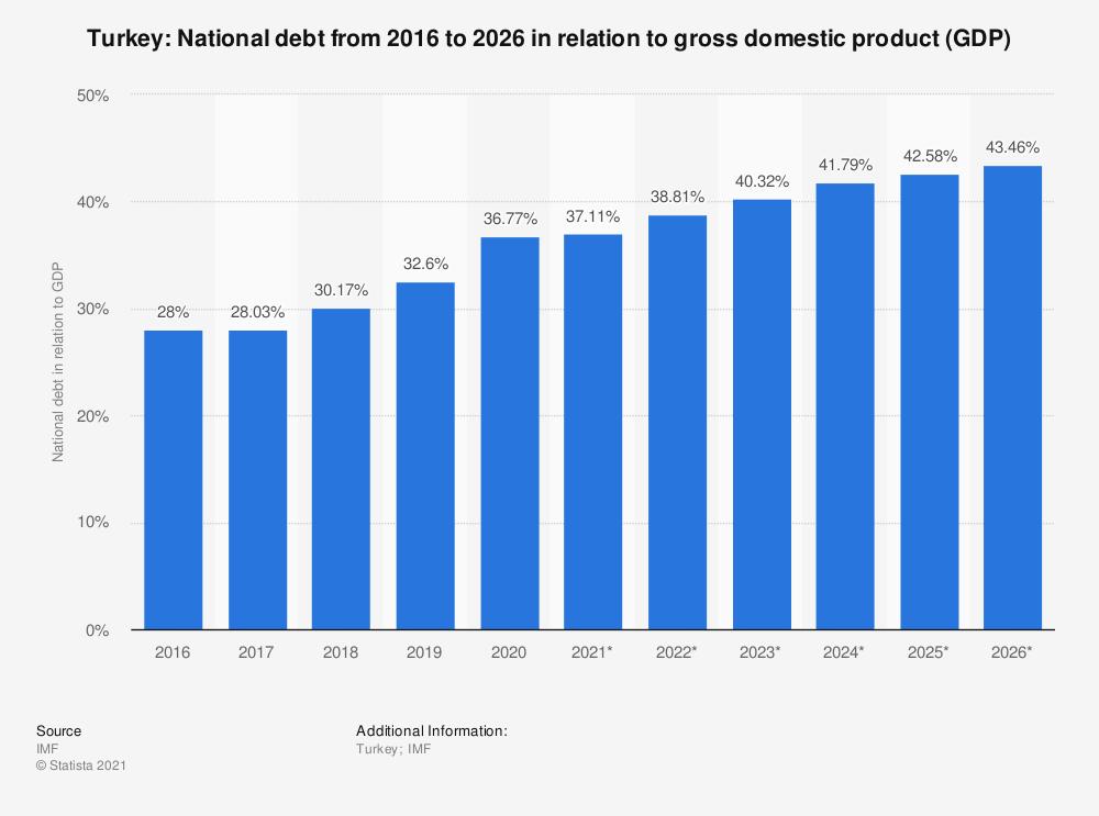 Turkish National Debt 2020s Chart